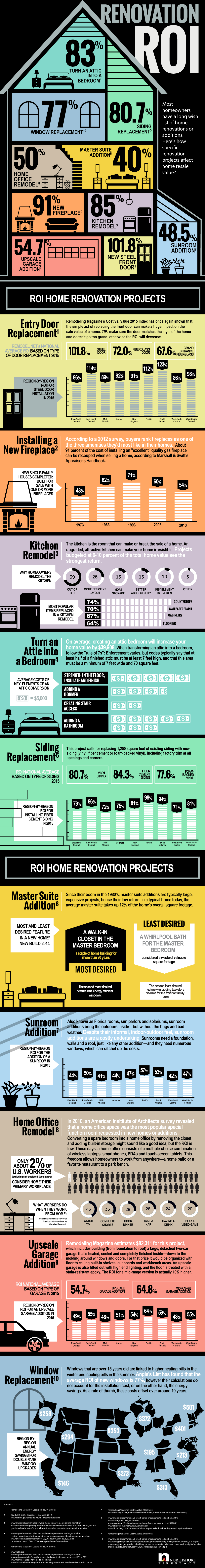 Top Home Renovation Projects